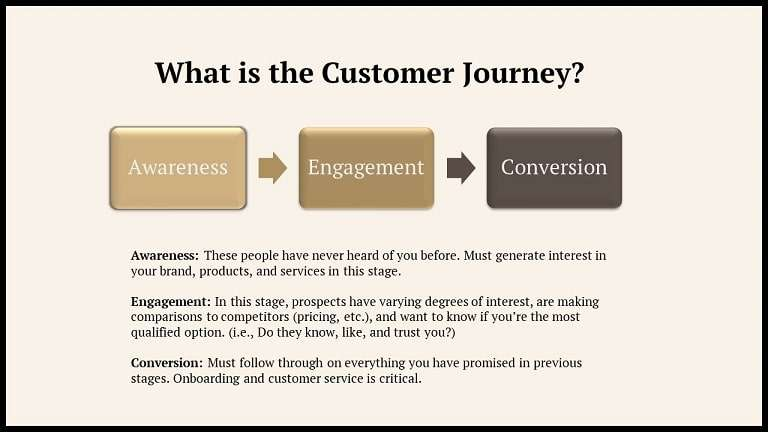 This is an illustration of the customer journey.
