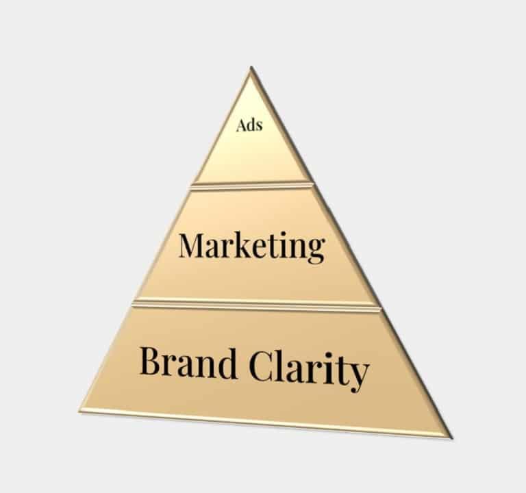Brand clarity pyramid