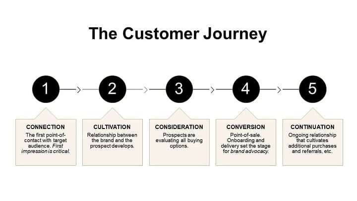 5 stages of the customer journey
