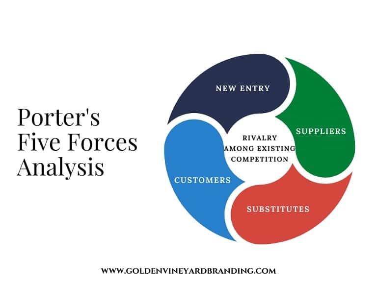 This diagram illustrates the forces that impact a brand in the marketplace.