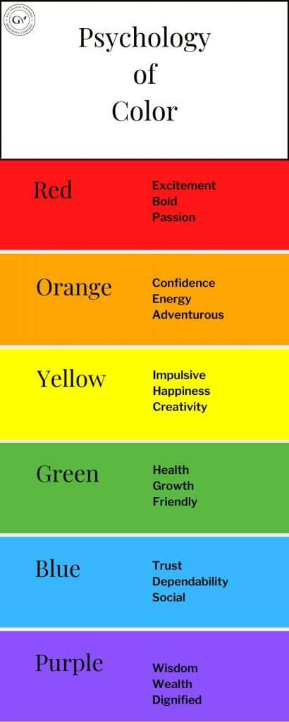 A chart that shows the psychology of color in brand design.