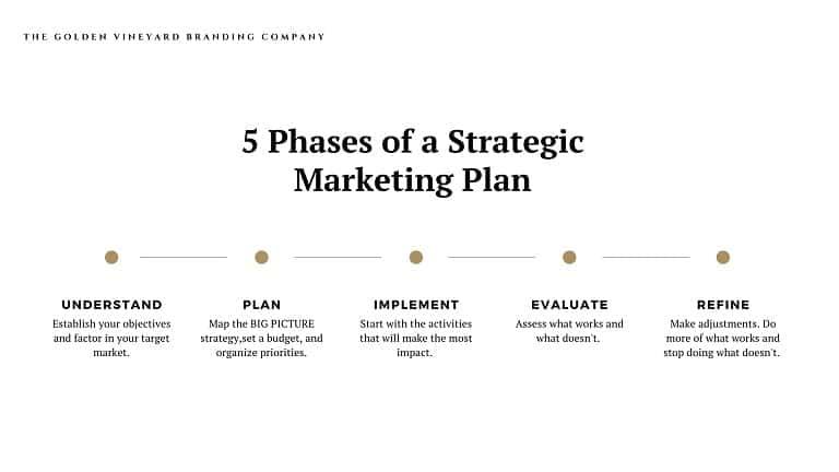 Strategic marketing plan steps