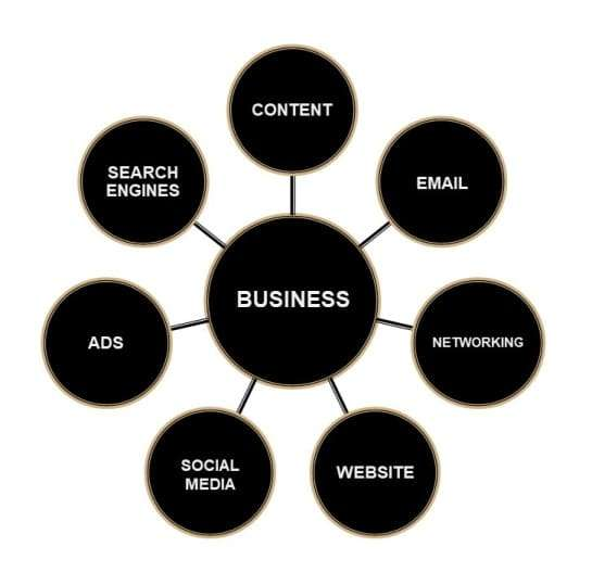 Traditional marketing model new