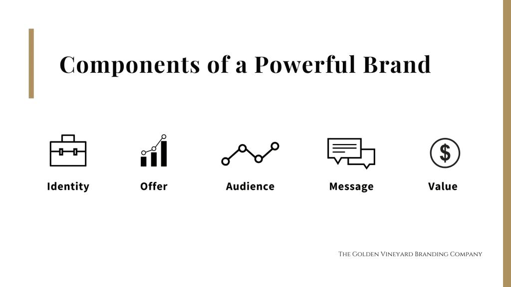 Components of branding