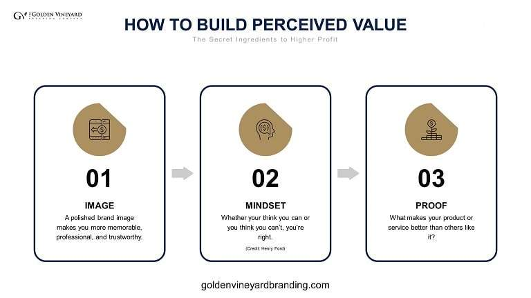 How to build perceived value.