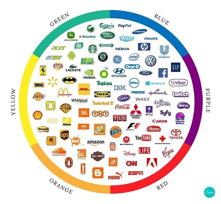 Strategies for brand awareness logo color wheel