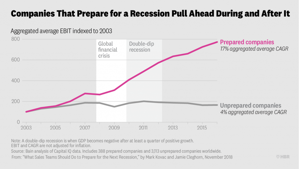 Marketing in a recession chart