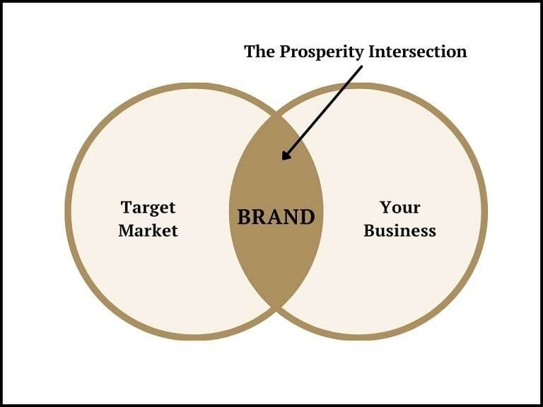 Your brand is the link between you and your customers min
