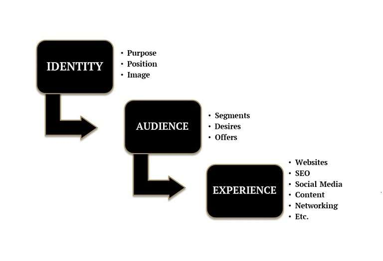 Brand strategy process from the golden vineyard branding company